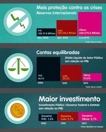 Investimentos_Comparacao_Lula_FHC01