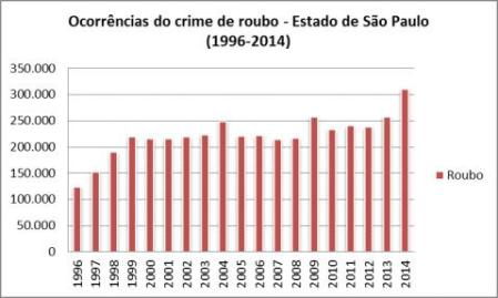 Roubos_Grafico01_SP