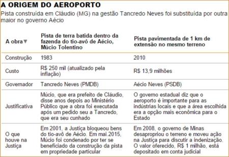 Aecio_Aeroporto27