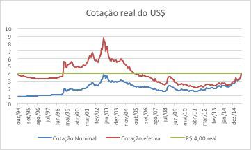 Dolar10_Cotacao2014