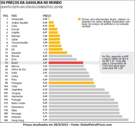 Gasolina_Preco05