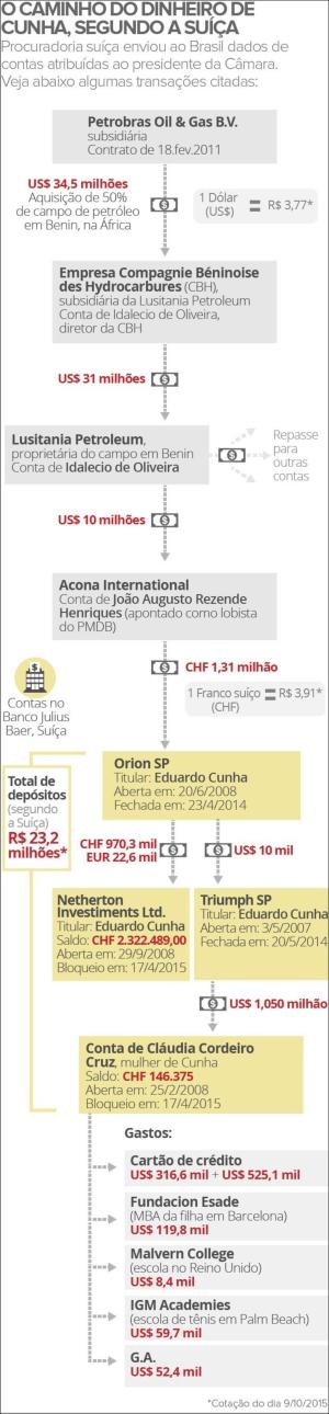 Eduardo_Cunha_PMDB205_Rota_Dinheiro