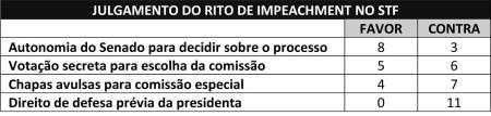 STF_Rito_Impeachment01