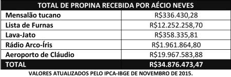 Aecio_Propina_Total01_Novembro