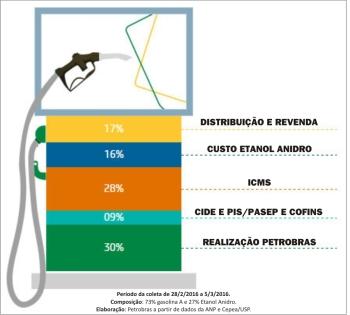 Gasolina_Impostos01_2016
