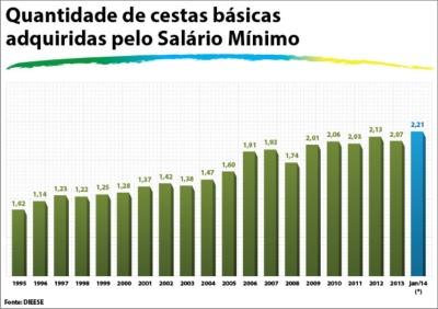 salario_minimo14_cestas_basicas