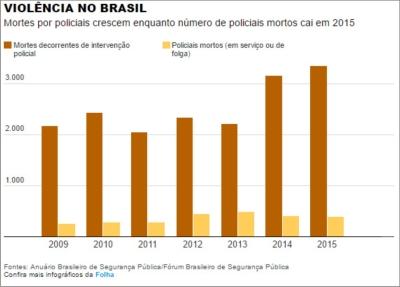 violencia_brasil01