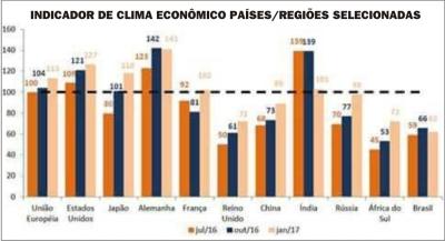 grafico_clima_economico01